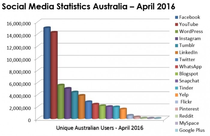 Social Media Useage Statistics April 2016 Channels Facebook