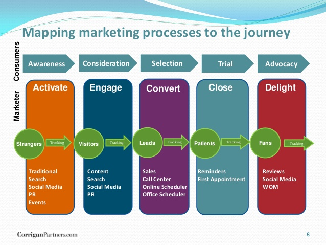Map the sales journey