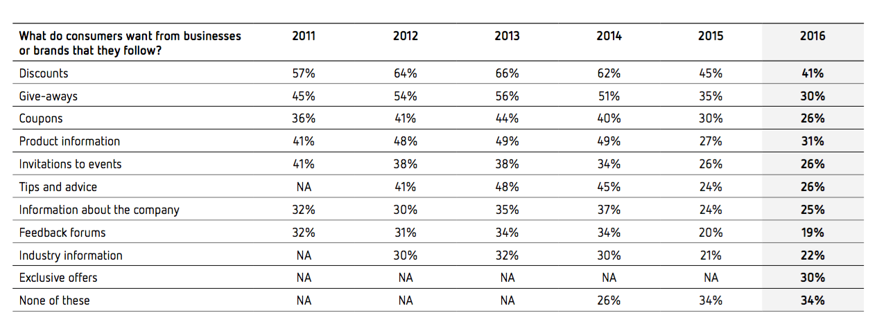 Sensis - Why People follow brands www.slimdigital.com.au