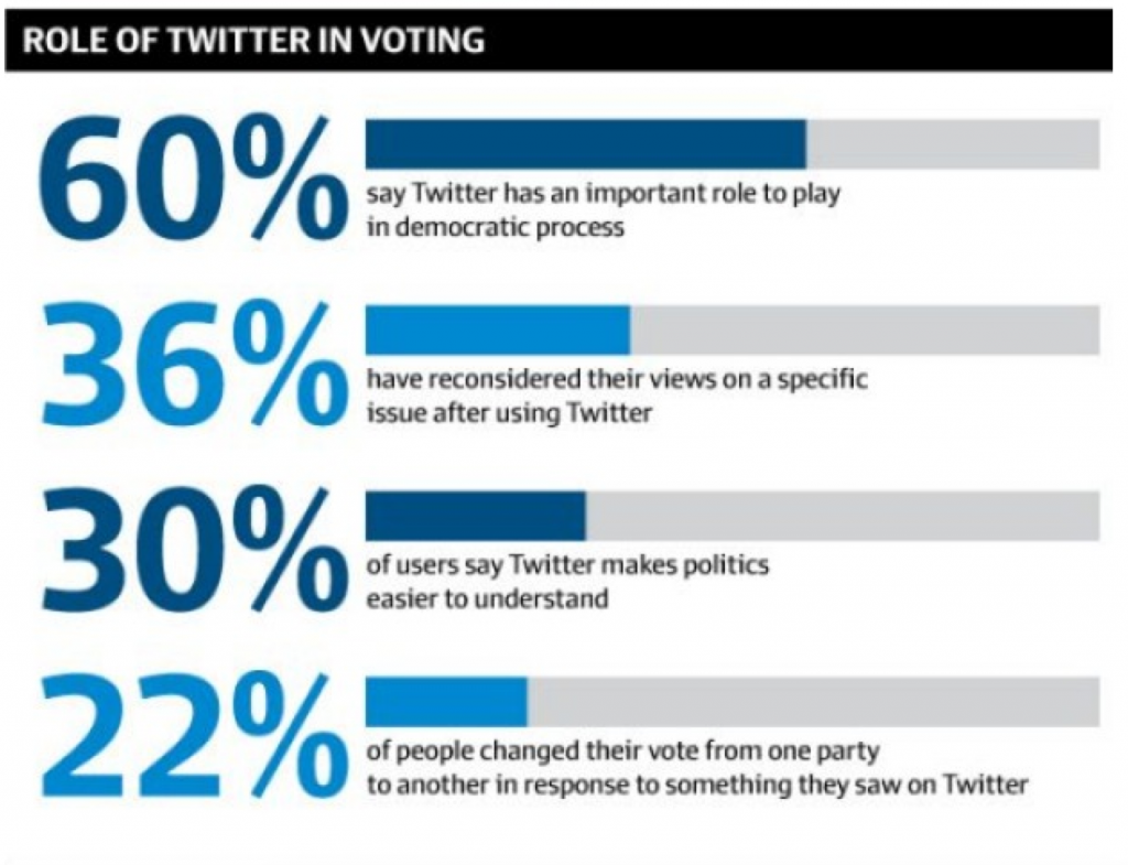 Political Stats on Twitter